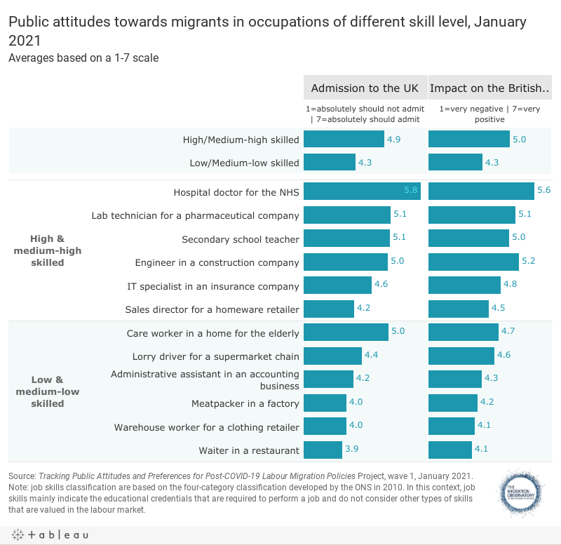 Public attitudes towards migrants in occupations of different skill level, January 2021Averages based on a 1-7 scale