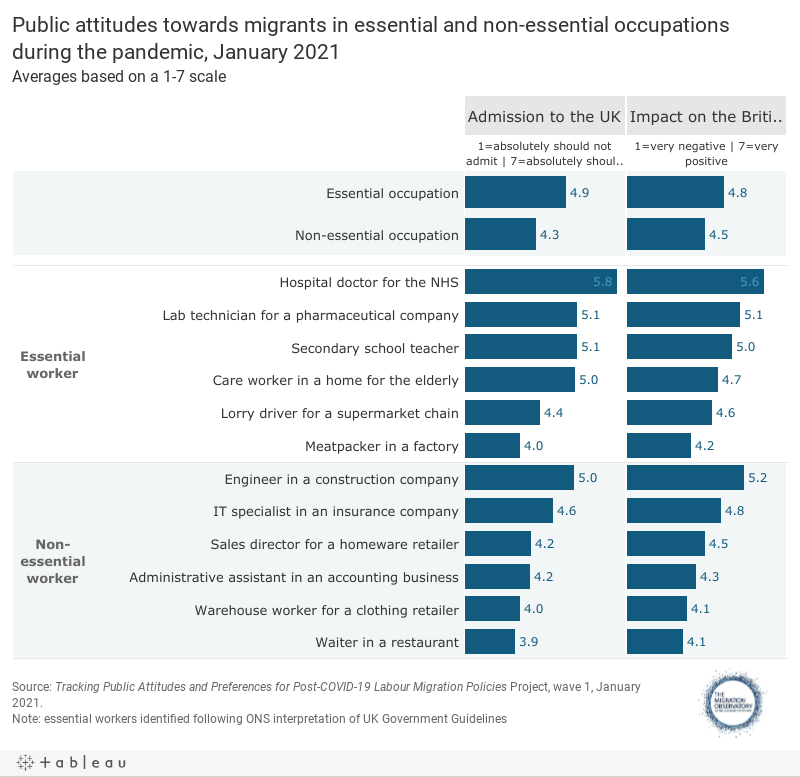 Public attitudes towards migrants in essential and non-essential occupations during the pandemic, January 2021Averages based on a 1-7 scale