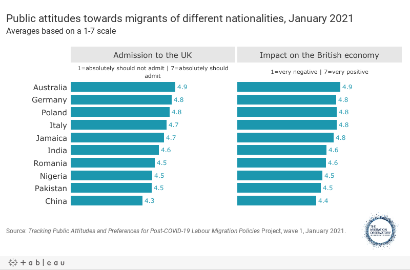 Public attitudes towards migrants of different nationalities, January 2021Averages based on a 1-7 scale