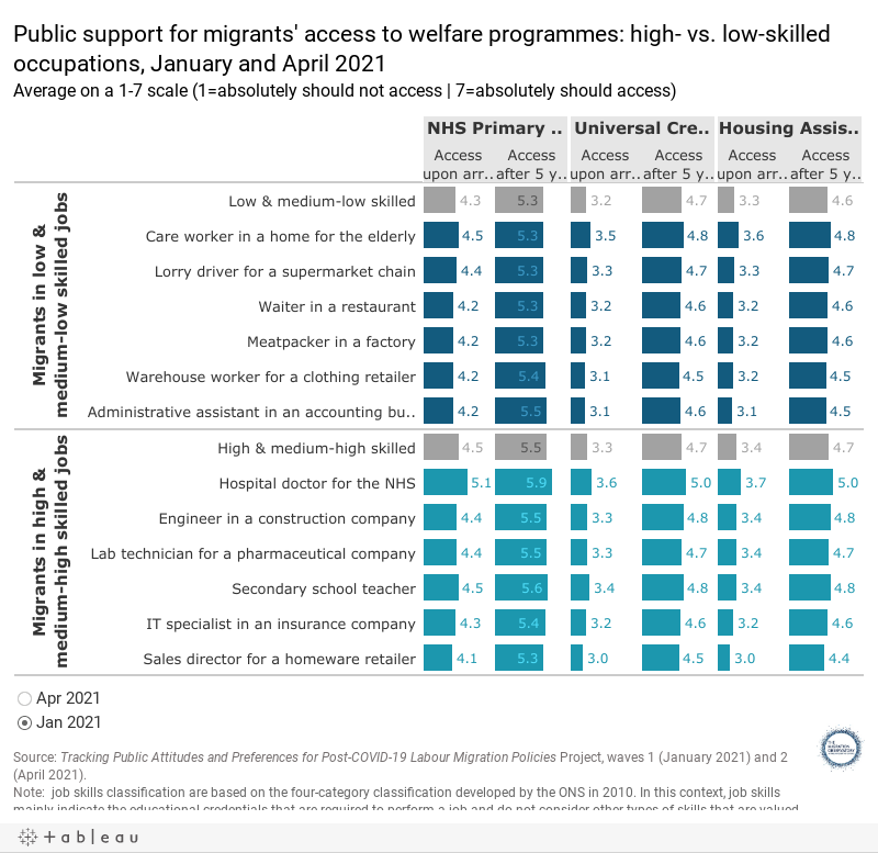 Public support for migrants' access to welfare programmes: high- vs. low-skilled occupations, January and April 2021Average on a 1-7 scale (1=absolutely should not access | 7=absolutely should access)