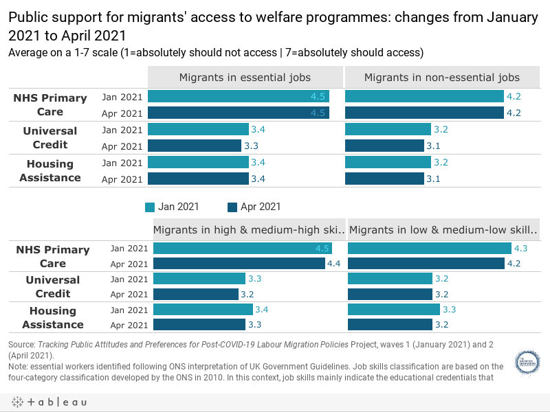 Public support for migrants' access to welfare programmes: changes from January 2021 to April 2021Average on a 1-7 scale (1=absolutely should not access | 7=absolutely should access)