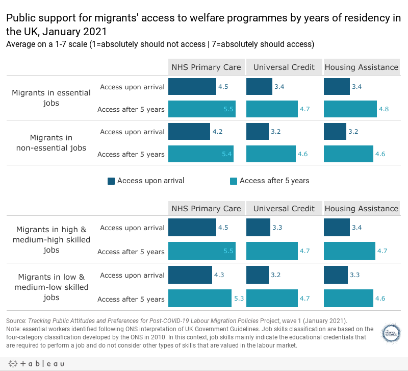 Public support for migrants' access to welfare programmes by years of residency in the UK, January 2021Average on a 1-7 scale (1=absolutely should not access | 7=absolutely should access)