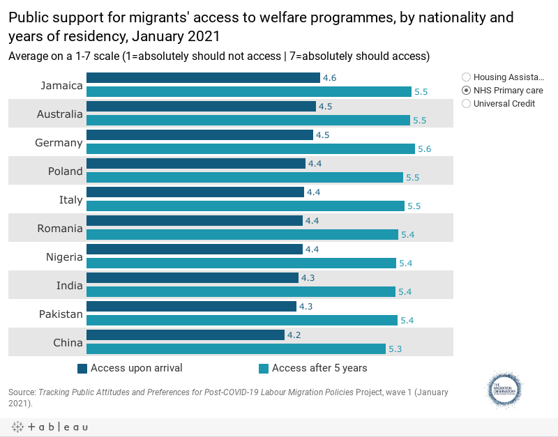 Public support for migrants' access to welfare programmes, by nationality and years of residency, January 2021Average on a 1-7 scale (1=absolutely should not access | 7=absolutely should access)
