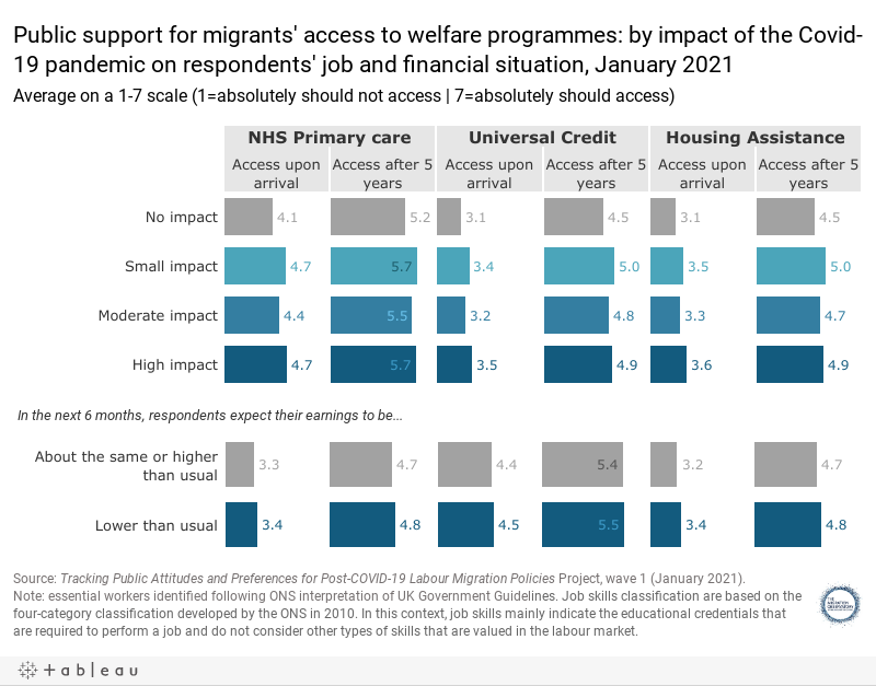 Public support for migrants' access to welfare programmes: by impact of the Covid-19 pandemic on respondents' job and financial situation, January 2021Average on a 1-7 scale (1=absolutely should not access | 7=absolutely should access)