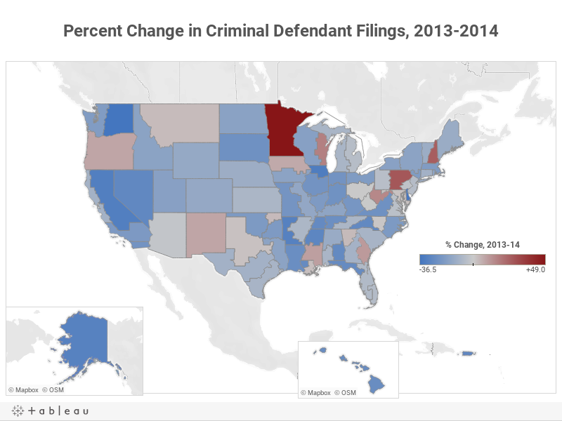 Percent Change in Criminal Defendant Filings, 2013-2014
