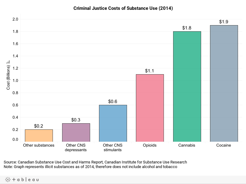 CriminalJusticeCostofSubstanceUse