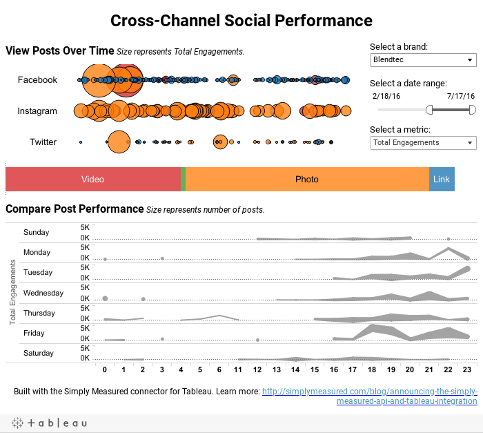 Cross-Channel Social Performance