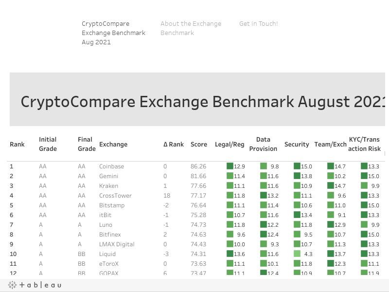 CryptoCompare Exchange Benchmark Q4 2019