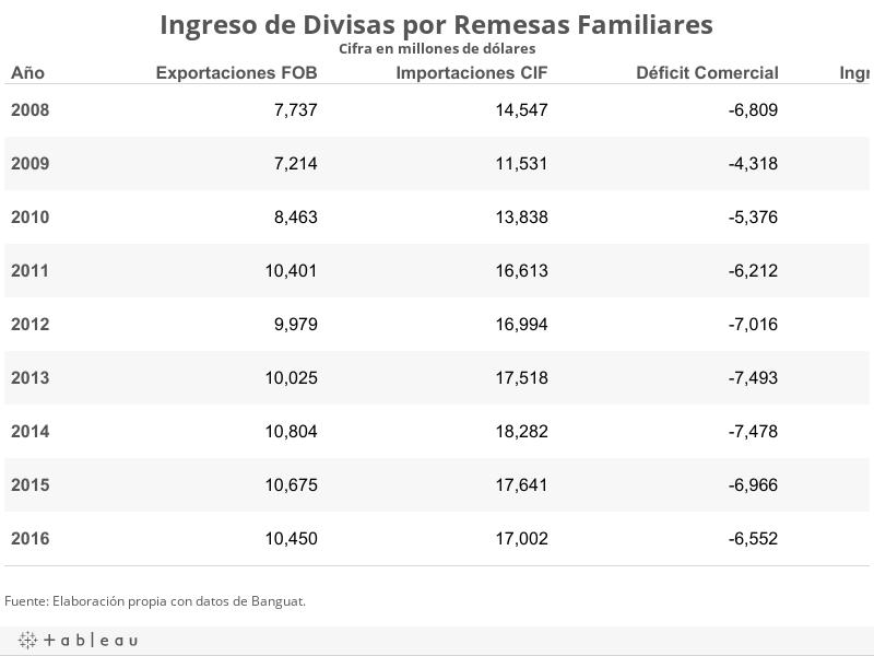 Ingreso de Divisas por Remesas FamiliaresCifra en millones de dólares