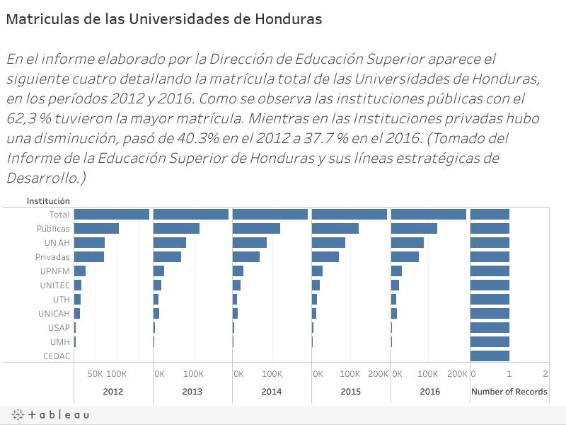 Matriculas de las Universidades de Honduras En el informe elaborado por la Dirección de Educación Superior aparece el siguiente cuatro detallando la matrícula total de las Universidades de Honduras, en los períodos 2012 y 2016. Como se observa las insti