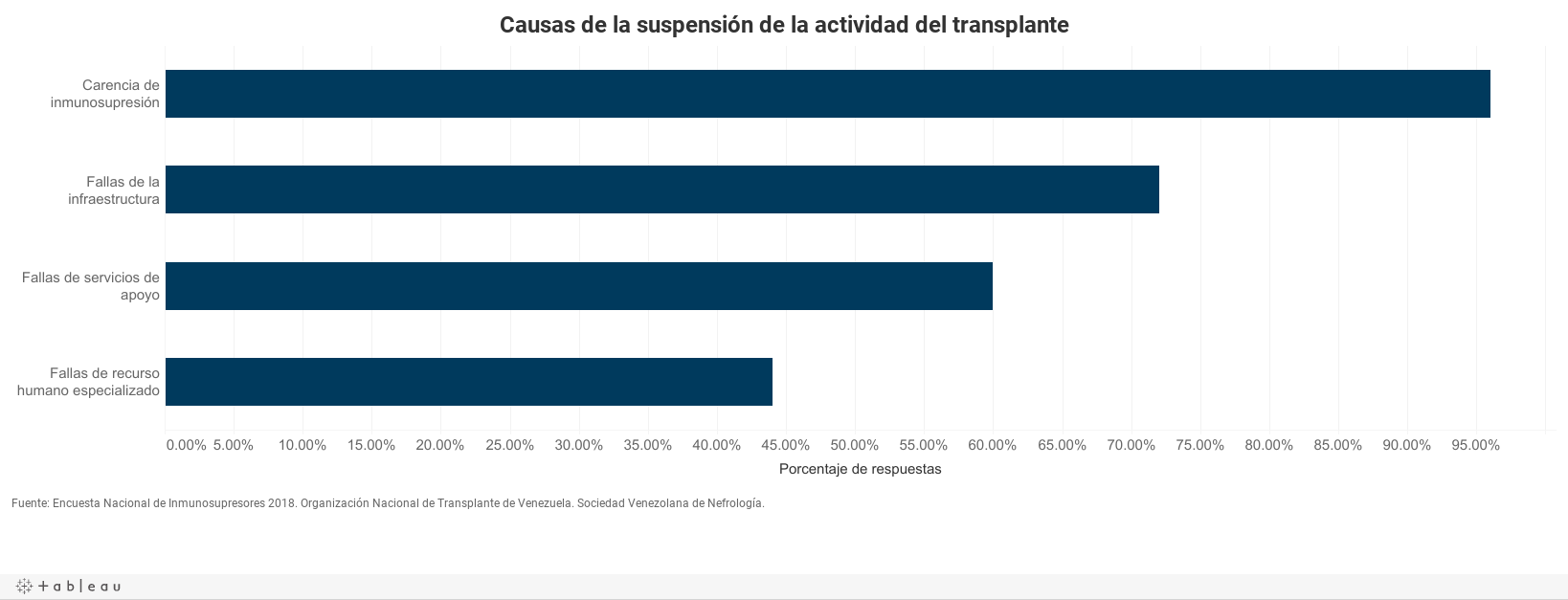 Causas de la suspensión de la actividad de transplantes
