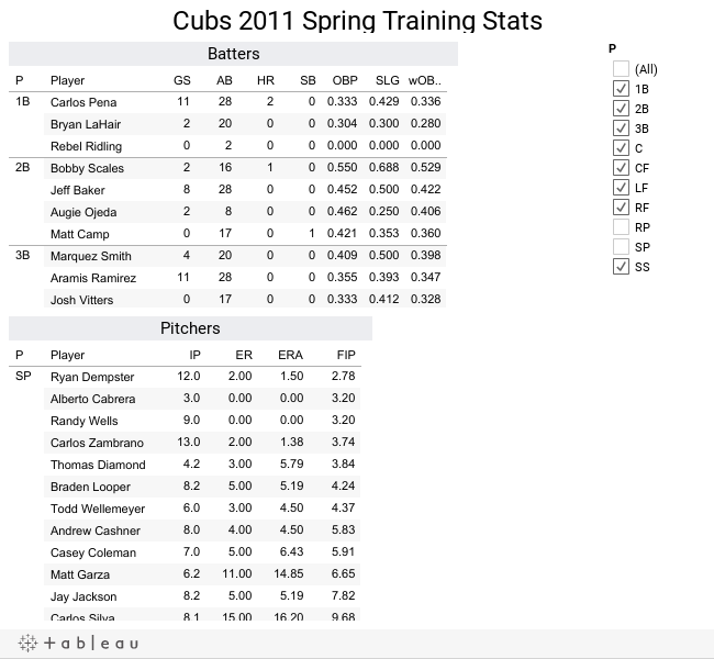 Cubs 2011 Spring Training Stats