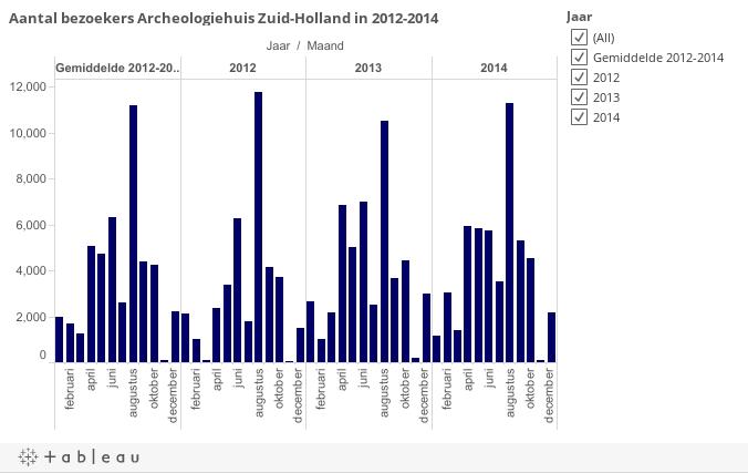 Aantal bezoekers Archeologiehuis Zuid-Holland in 2012-2014