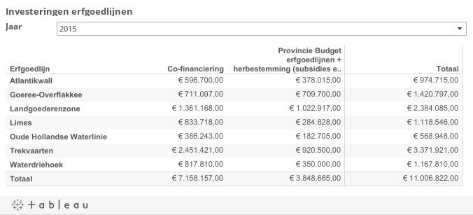 Investeringen erfgoedlijnen