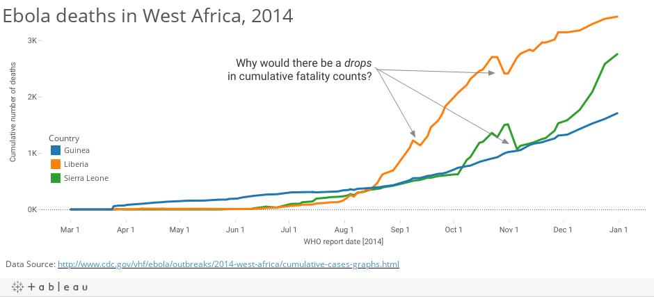 EbolaCumulative