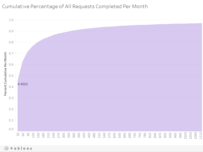 Cumulative Percentage of All Requests Completed Per Month