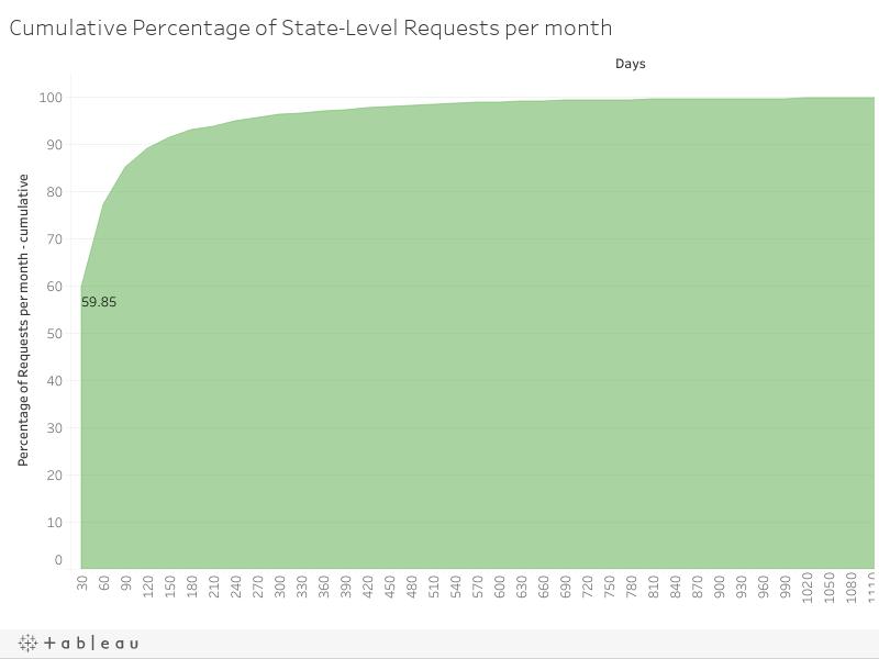 Cumulative Percentage of State-Level Requests per month