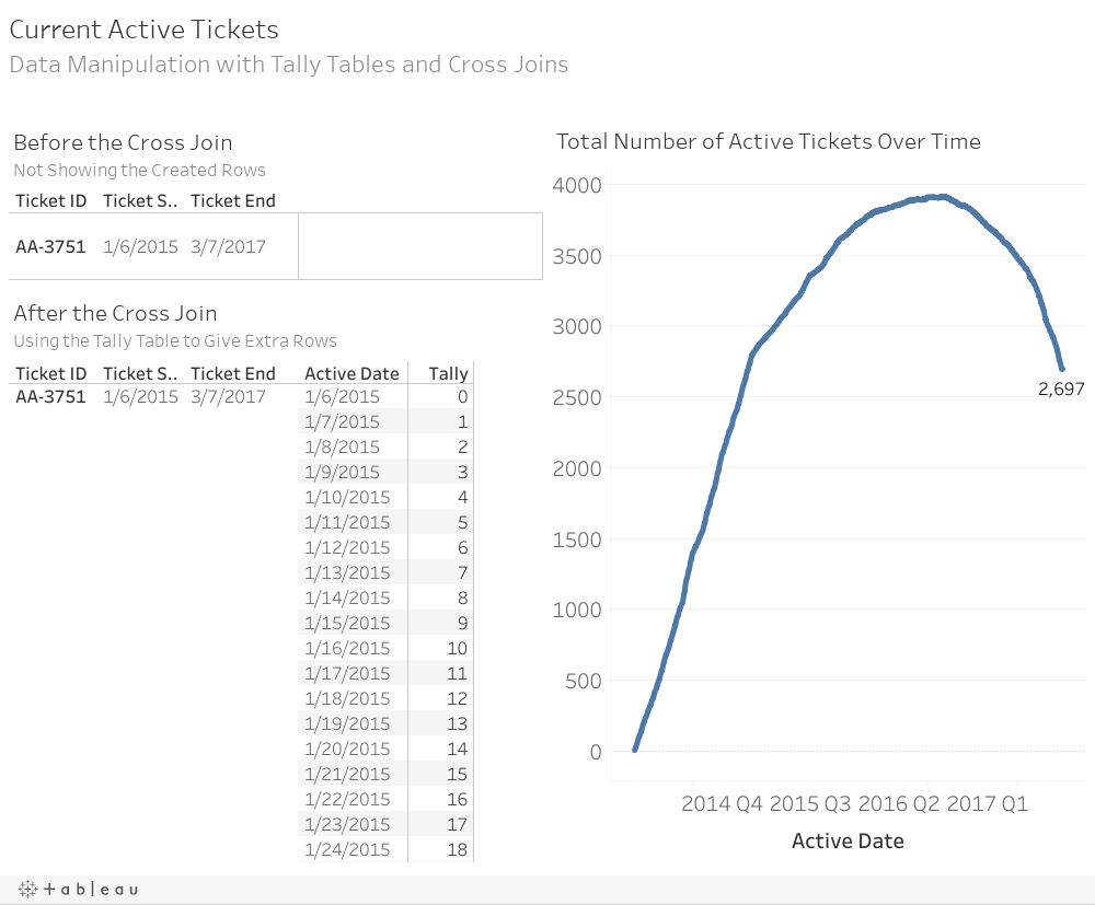 Current Active TicketsData Manipulation with Tally Tables and Cross Joins