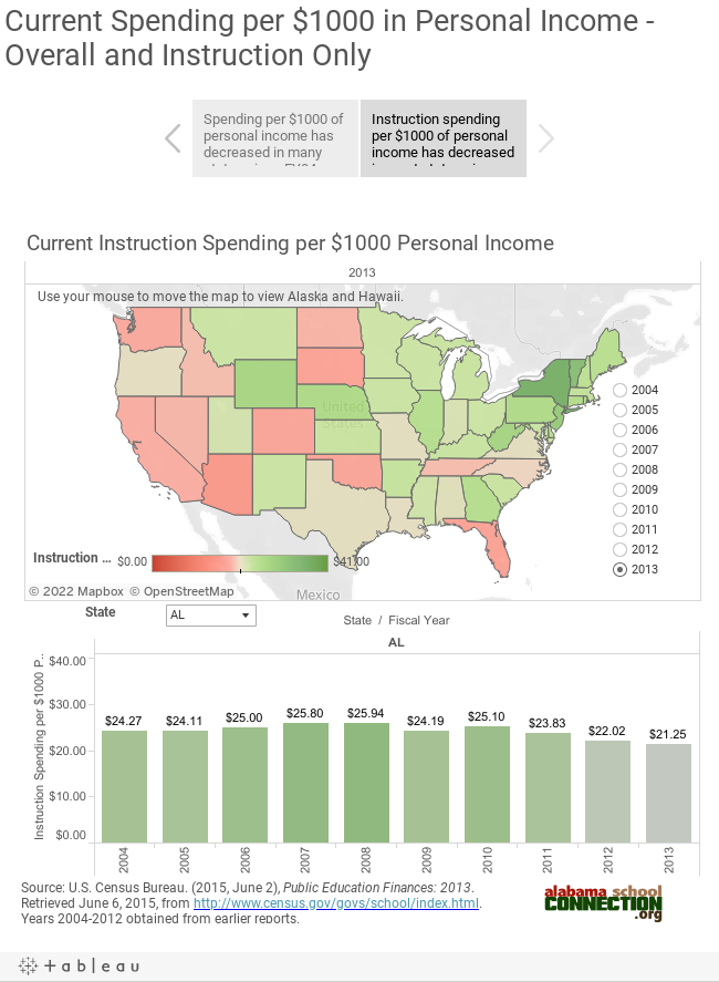 Current Spending per $1000 in Personal Income - Overall and Instruction Only