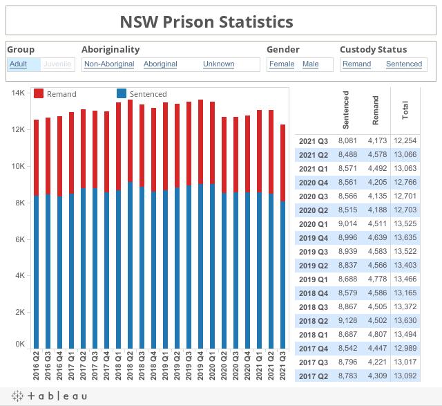 NSW Custodial Population Statistics