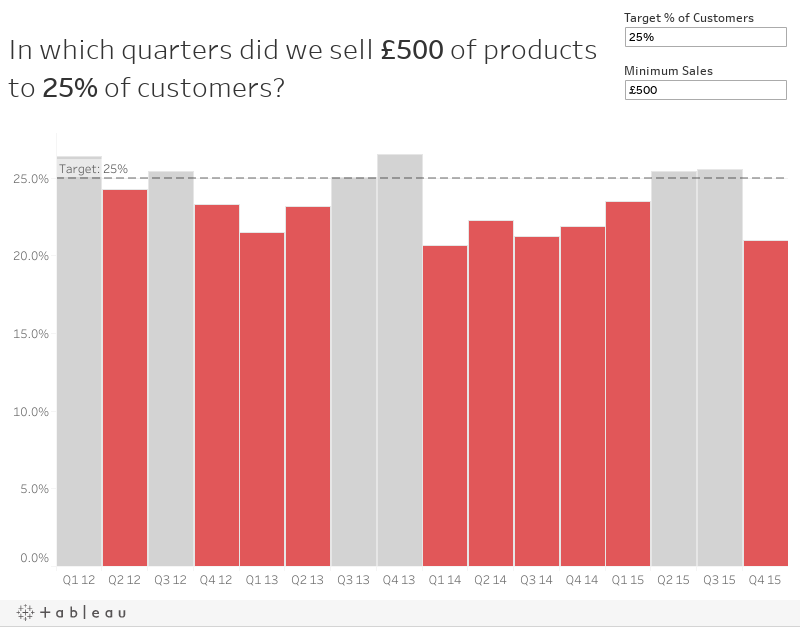 In which quarters did we sell £500 of products to 25% of customers?