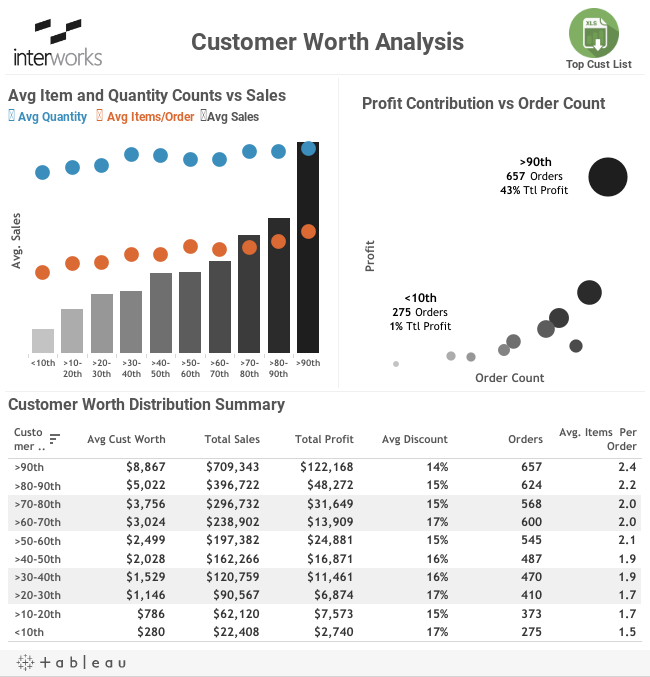 Percentile Distributions as a Dimension in Tableau   InterWorks