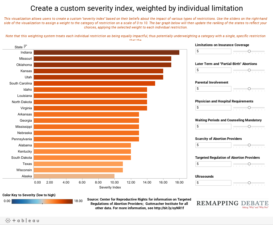 Create a custom severity index, weighted by individual limitation