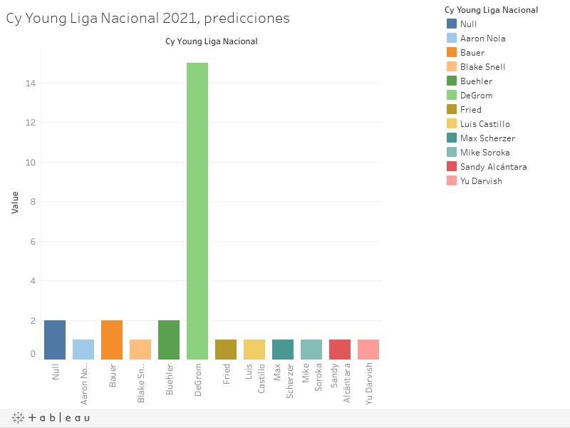 Cy Young Liga Nacional 2021, predicciones