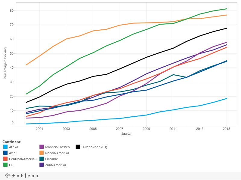 Percentage bevolking met internettoegang