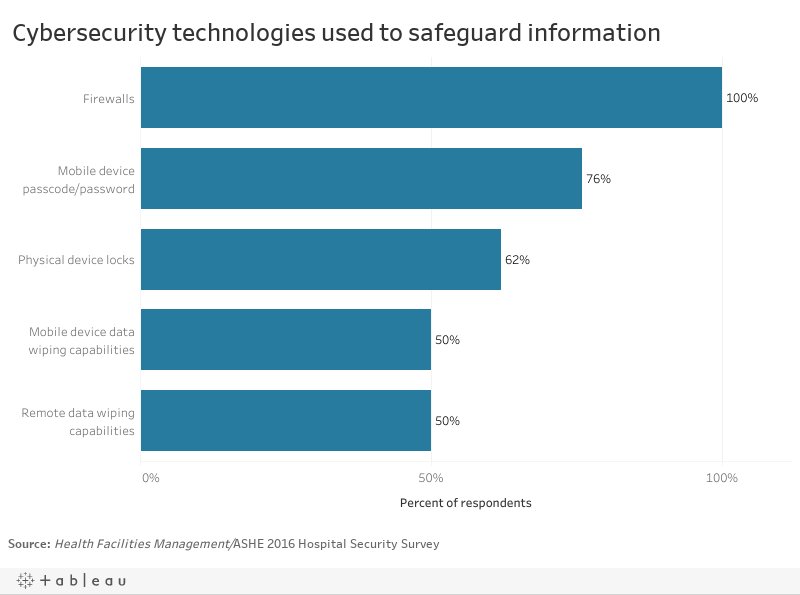 Cybersecurity technologies used to safeguard information1