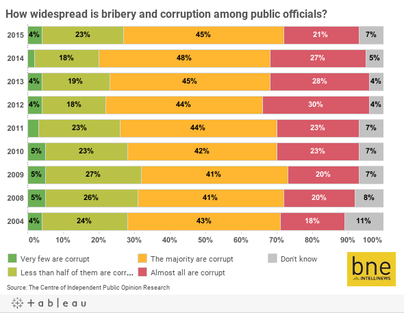 How widespread is bribery and corruption among public officials?