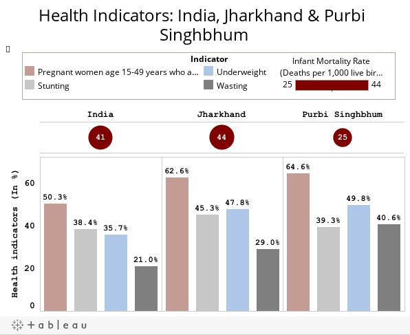 Health Indicators: India, Jharkhand & Purbi Singhbhum