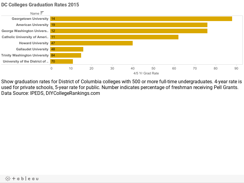DC Colleges Graduation Rates 2015