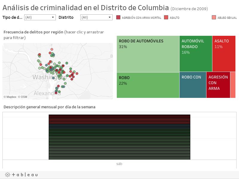 Análisis de criminalidad en el Distrito de Columbia (Diciembre de 2009)