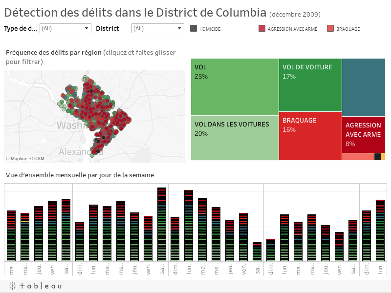 Détection des délits dans le District de Columbia (décembre 2009)