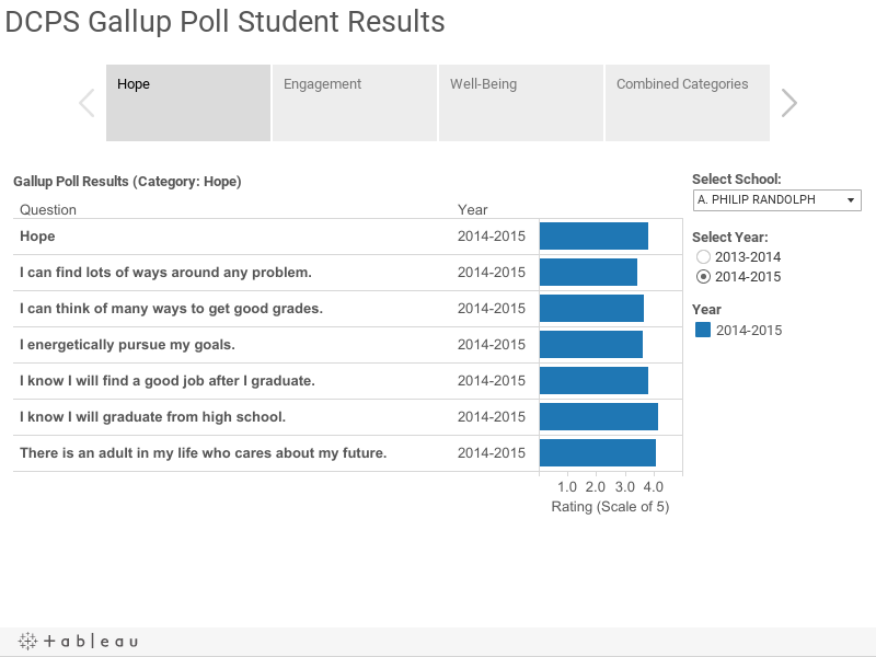 DCPS Gallup Poll Student Results