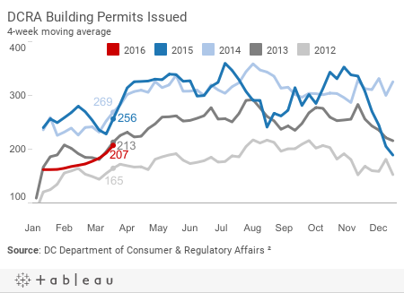 *Building Permits