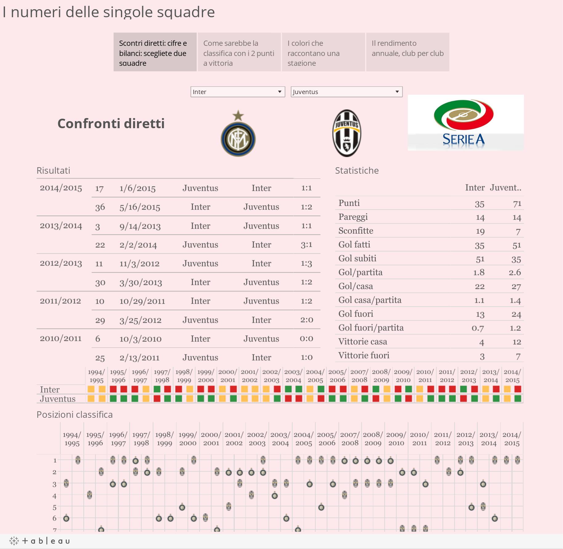 I numeri delle singole squadre