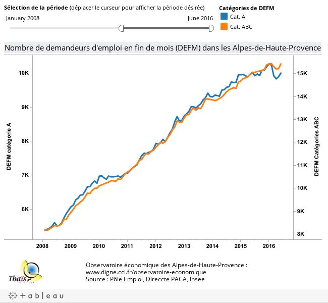 Observatoire économique des Alpes-de-Haute-Provence :www.digne.cci.fr/observatoire-economiqueSource : Pôle Emploi, Direccte PACA