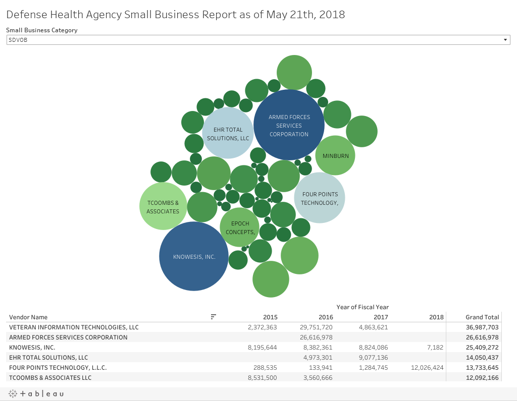 Defense Health Agency Small Business Report as of May 21th, 2018