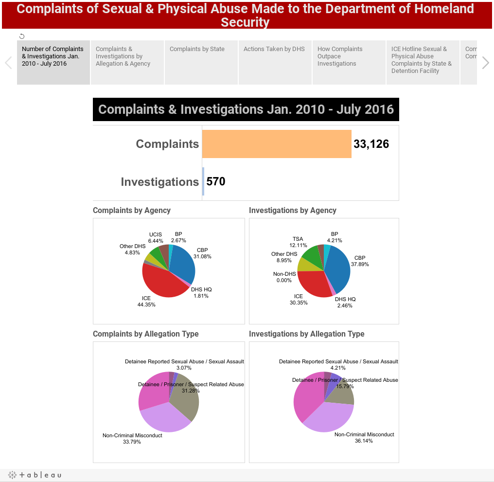 Complaints of Sexual & Physical Abuse Made to the Department of Homeland Security Data Analyzed by CIVIC (EndIsolation.org)