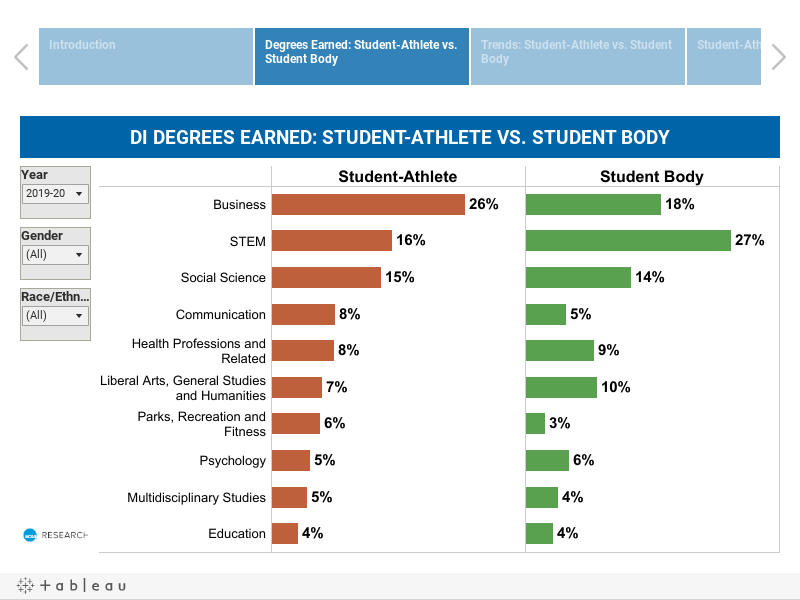 Bachelor Degree Awarded (Division I) --- Student Athletes vs. General Students