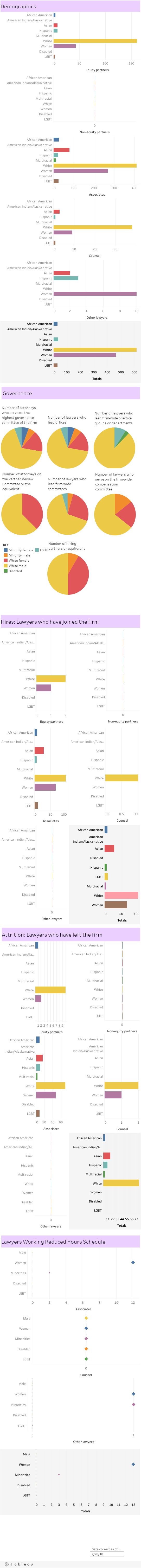 Diversity and inclusion data