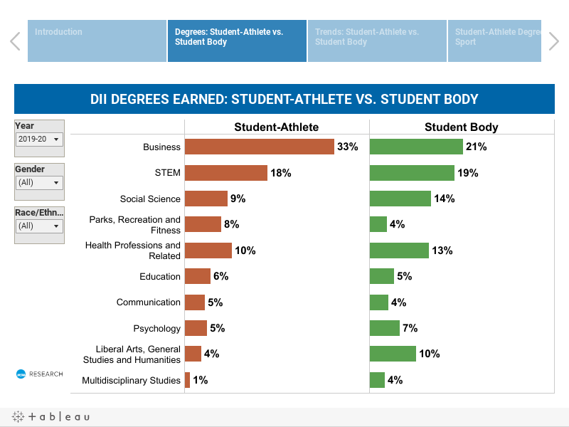 Bachelor Degree Awarded (Division II)--- Student Athletes vs. General Students