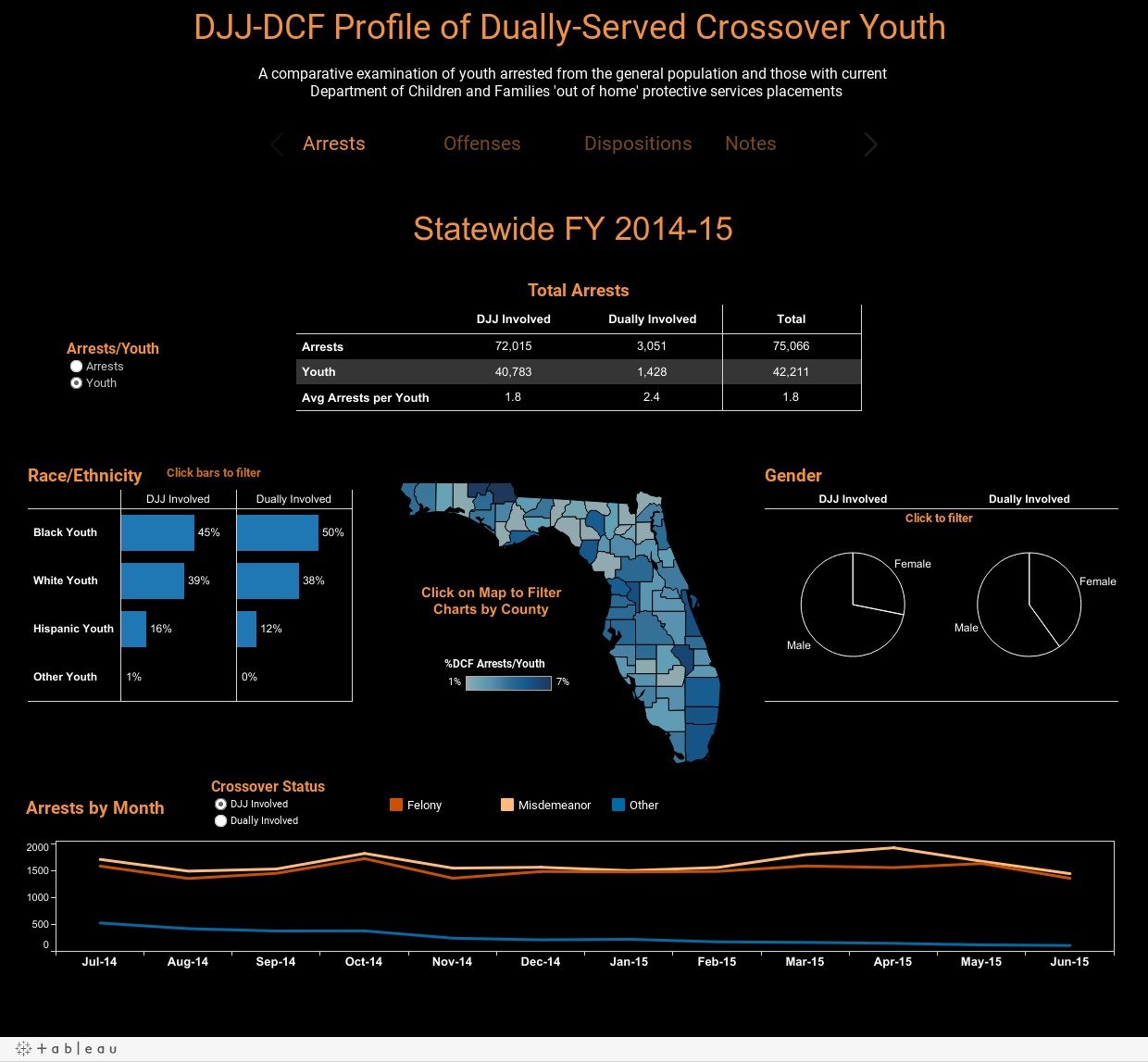 DJJ-DCF Profile of Dually-Served Crossover Youth A comparative examination of youth arrested from the general population and those with current  Department of Children and Families 'out of home' protective services placements