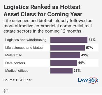 Logistics Ranked as Hottest Asset Class for Coming YearLife sciences and biotech closely followed as most attractive commericial commercial real estate sectors in the coming 12 months.