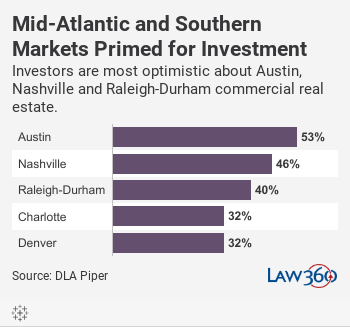 Mid-Atlantic and Southern Markets Primed for InvestmentInvestors are most optimistic about Austin, Nashville and Raleigh-Durham commercial real estate.