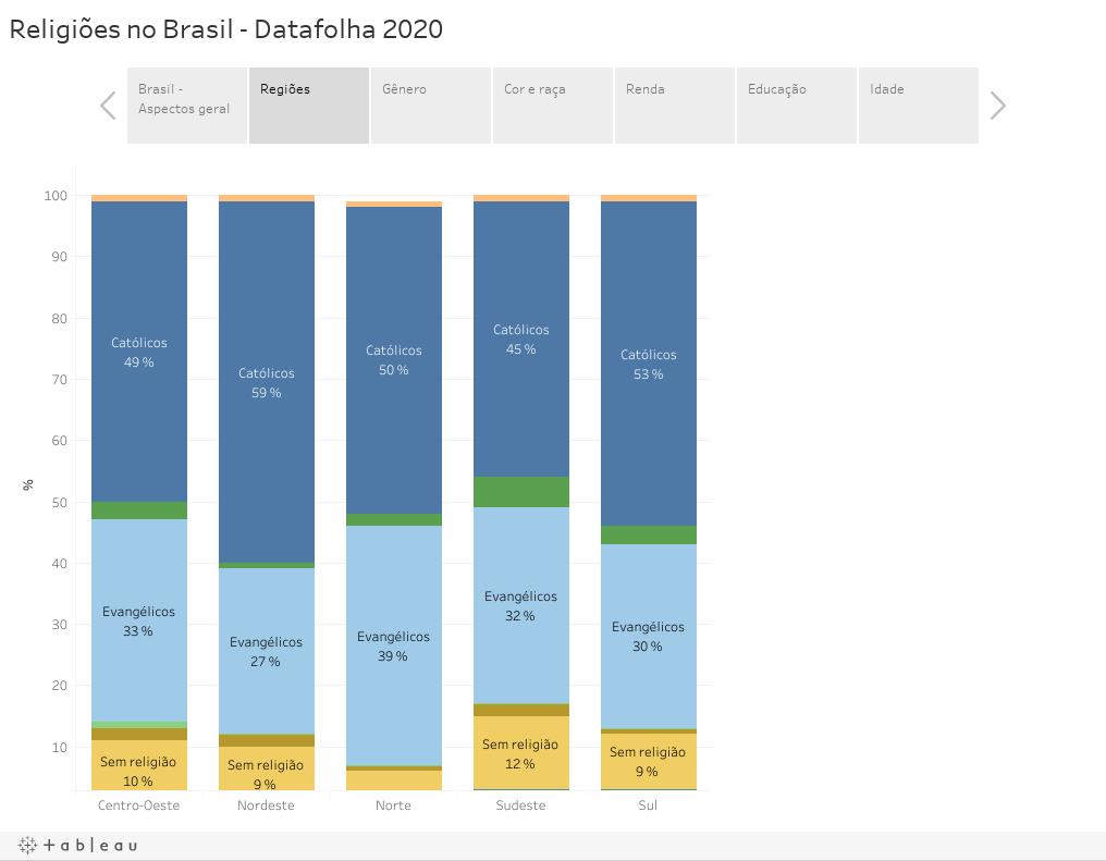 Religiões no Brasil - Datafolha 2020