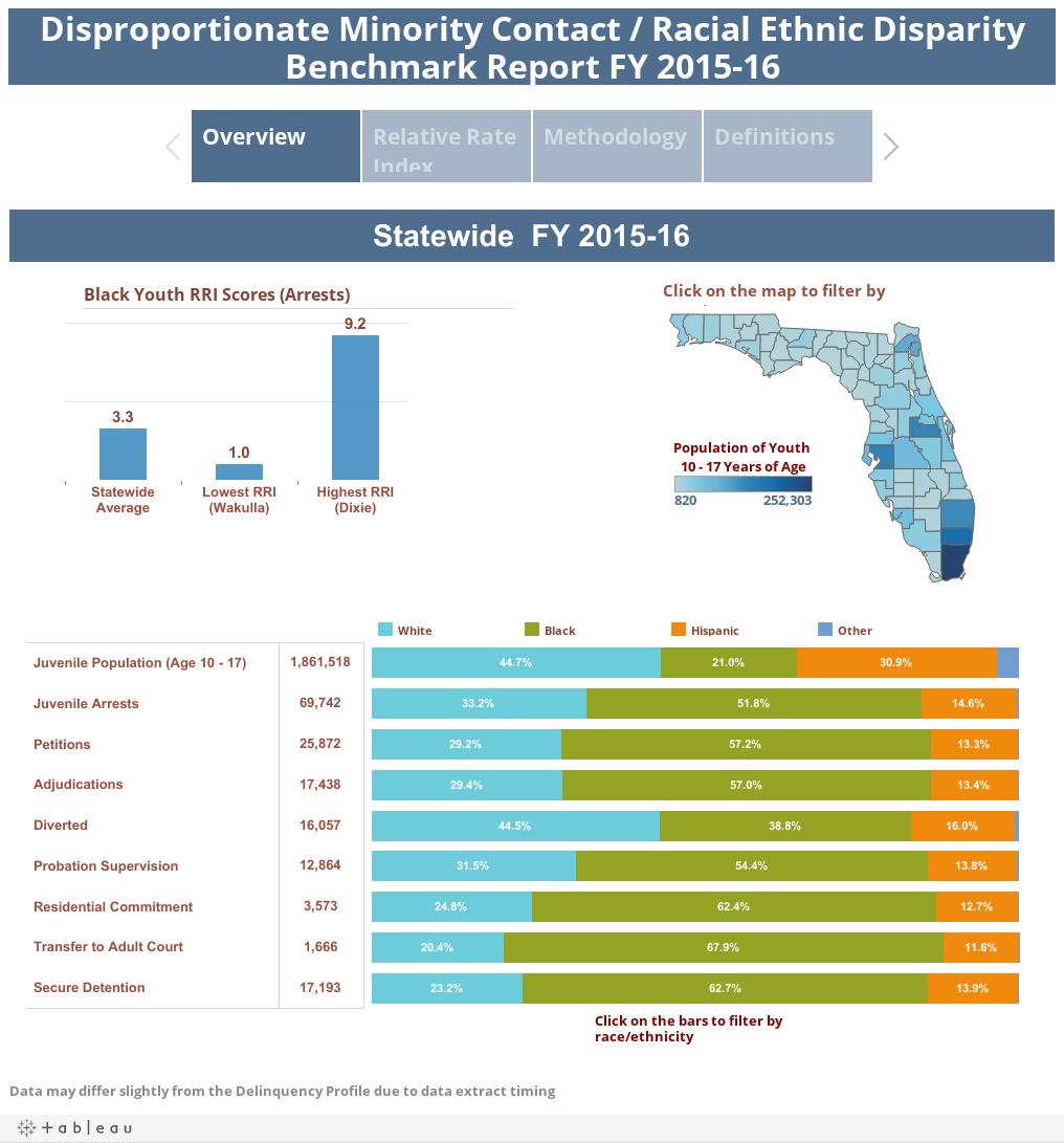 Disproportionate Minority Contact / Racial Ethnic DisparityBenchmark Report FY 2015-16