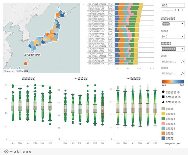 告示データを用いたDPC機能評価係数Ⅱ分布